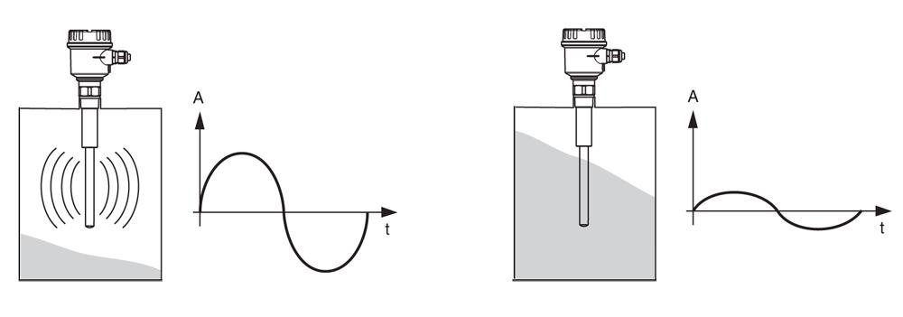 Вибрационный переключатель предельного уровня LVL-B1