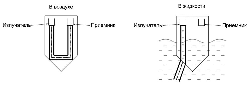 Оптический сигнализатор уровня INNOlevel OPTIC