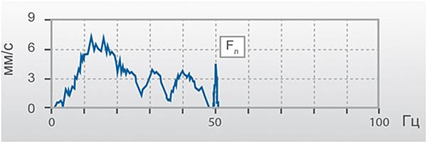 Вибродиагностика насосного оборудования